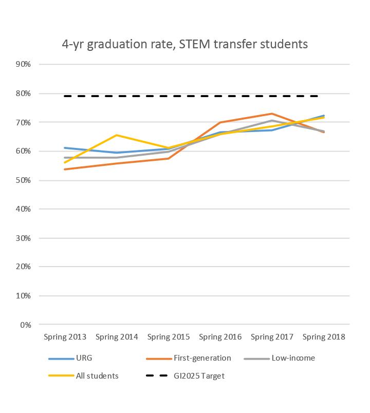 4-yr graduation rate, STEM transfer students
