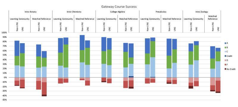 Gateway Course Success